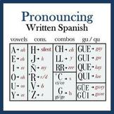 Spanish Pronunciation Guide