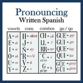 Pronouncing Written Spanish (Full Lesson and PowerPoint)