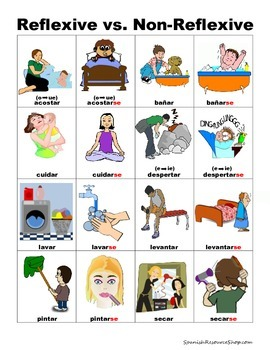 Spanish Reflexive Verbs PICTURE Notes SET