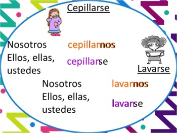 Spanish Reflexive Verbs Powerpoint - plural only