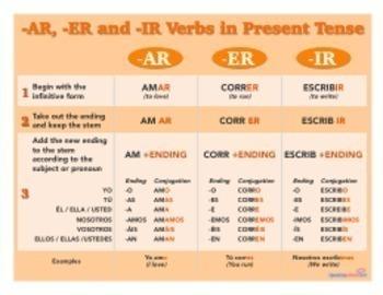 Spanish Regular Verbs Chart: -AR -ER -IR Printable Posters and Handout