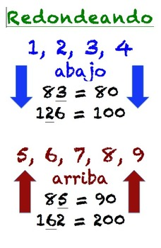 Spanish Rounding Numbers Poster (Cartel de redondeando los números)