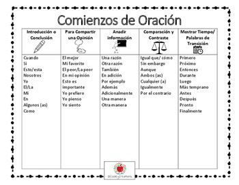 Spanish Sentence Starters/Comienzos de Oracion