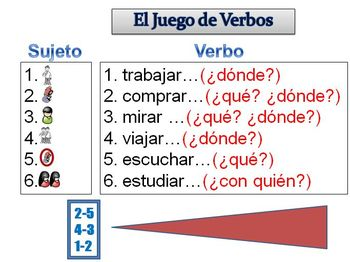 Spanish Sentence Writing Activity with  Regular Verbs (Powerpoint)