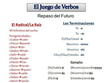 Spanish Sentence Writing Activity with  Simple Future (Powerpoint)