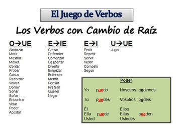 Spanish Sentence Writing Activity with Stem-Changing Verbs (ppt)
