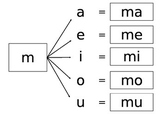 Spanish Silabas Formation Activity
