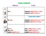 Spanish Subject Pronoun Chart