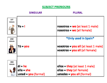 Spanish Subject Pronoun Chart