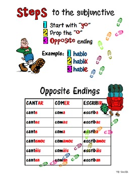 Spanish Subjunctive Conjugations Notes