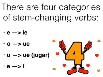 Spanish Subjunctive Stem-changing Verbs Keynote Slideshow Presentation for MAC