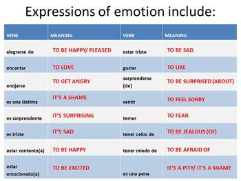 Spanish Subjunctive with Emotions Grammar Notes Powerpoint & Handout
