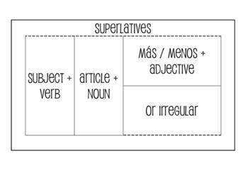 Spanish Superlatives Interactive Notebook