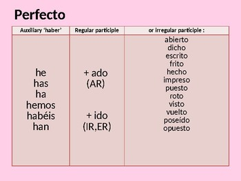 Spanish Tenses Revision Slides