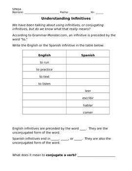 Spanish 1, Unit 7: Gustar, plural nouns