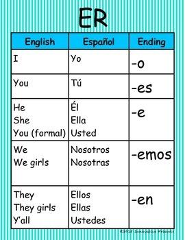 Spanish Verb Conjugation BUNDLE