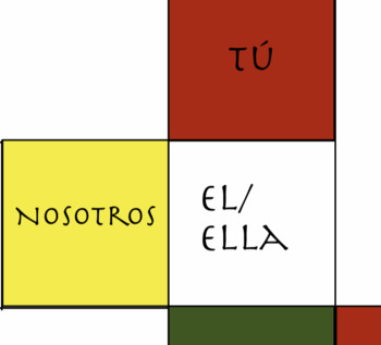 Spanish Verb Conjugation Cubes