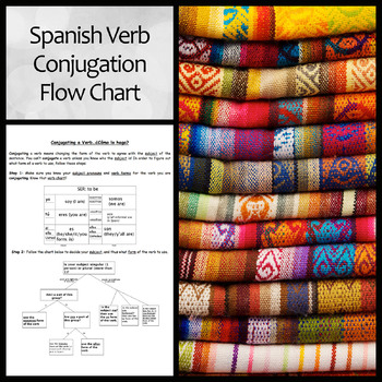 Spanish Verb Conjugation Flowchart for Remedial Learners