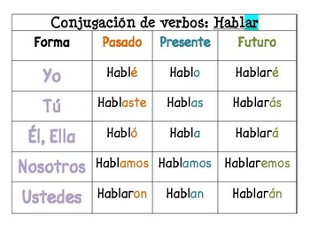 Spanish Verb Conjugation Poster