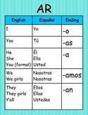 Spanish Verb Conjugation Wall Charts