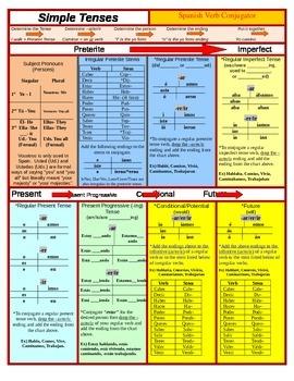 Spanish Verb Conjugator and Grammar Notes