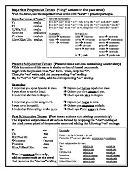 Spanish Verb Reference Handout (ALL TENSES)
