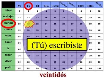 Spanish Preterite (Regular & Irregular Writing Activity (Powerpoint)
