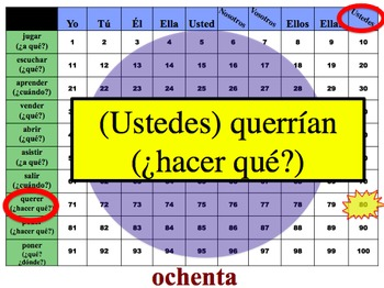 Spanish Conditional Writing Activity (Powerpoint)