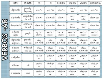 Spanish Verb Tense Reference Chart
