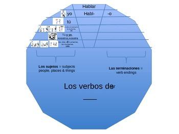 Spanish Verb Wheel Template by Tiffany Higgins   TpT