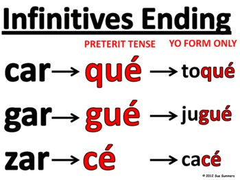 Spanish Verbs and Grammar Signs and PowerPoint Presentation