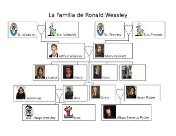 Spanish- Weasley Family Tree