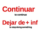 Spanish Word Wall (Common verbs for levels 1-3)