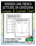 Spanish and French Settlers of Louisiana Compare and Contrast Charts