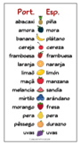 Spanish and Portuguese Fruit Names Comparison