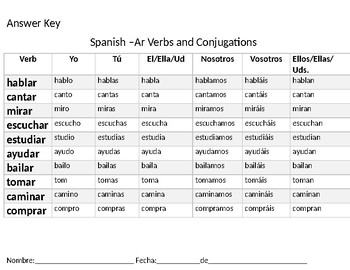 Spanish Ar Verb Present Tense Conjugation Chart By Teaching
