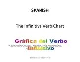 Spanish chart for the irregular verbs
