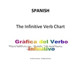 Spanish chart for the irregular verbs
