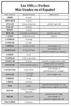Spanish class top verb lists