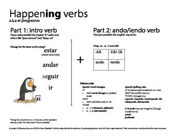 Spanish conjugation charts - Complete verb pack