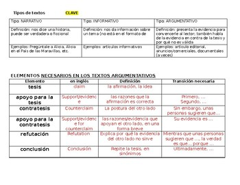 Spanish for heritage speakers - Notes on argument writing features / text tools