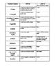 Spanish for heritage speakers - characters in La Travesía de Enrique notes