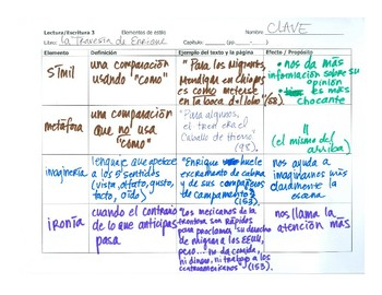 Spanish for heritage speakers - teach literary terms with ANY TEXT!