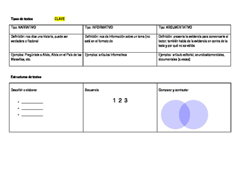 Spanish for heritage speakers - text types and text structures notes