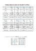 Spanish irregular verbs in six verb tenses
