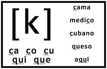 Spanish phonetics posters