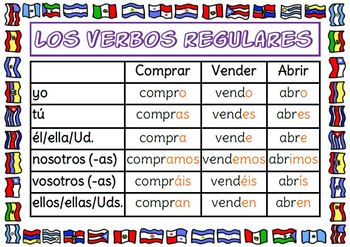 Spanish Regular Ar Er And Ir Verbs Poster