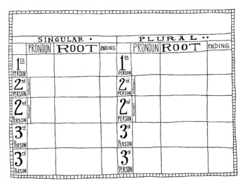 Spanish subject pronoun verb conjugation chart ~personal pronoun verb chart