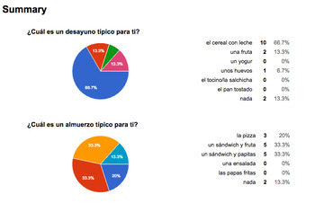 Spanish survey of diet and health