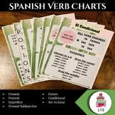 Spanish verb charts: Cactus theme